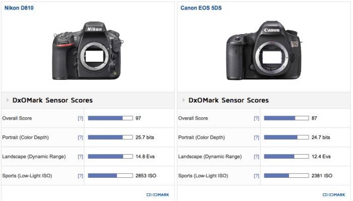 Nikon D810 vs. Canon EOS 5DS (DxOMark)